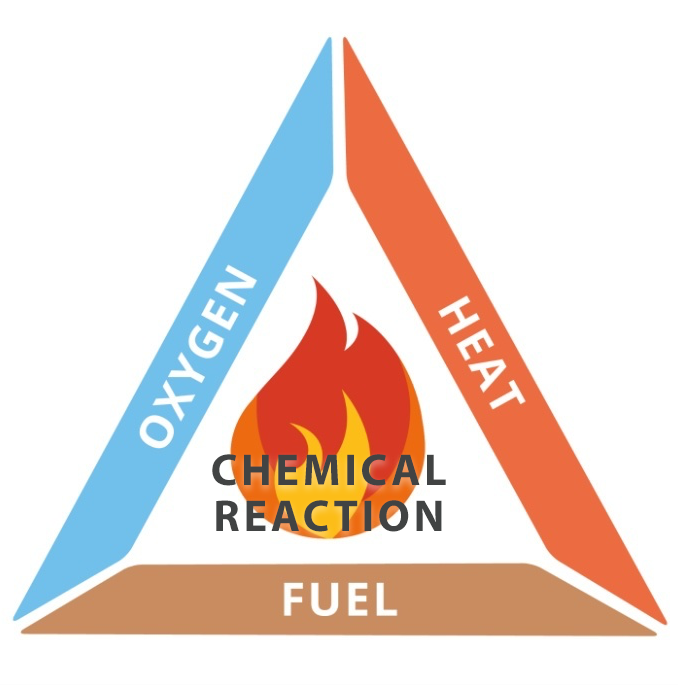 Fire Triangle, How Fire Works - Getting Help Buying the Right Fire Extinguisher