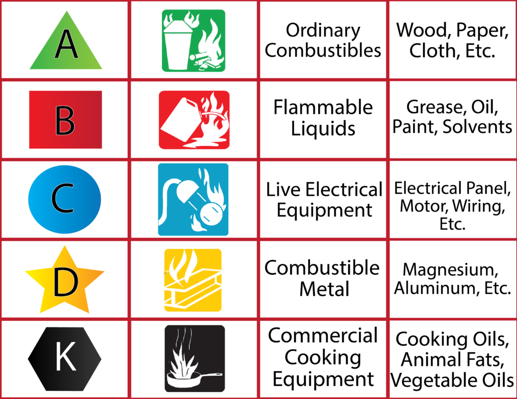 Fire Symbols Chart - Getting Help Buying the Right Fire Extinguisher